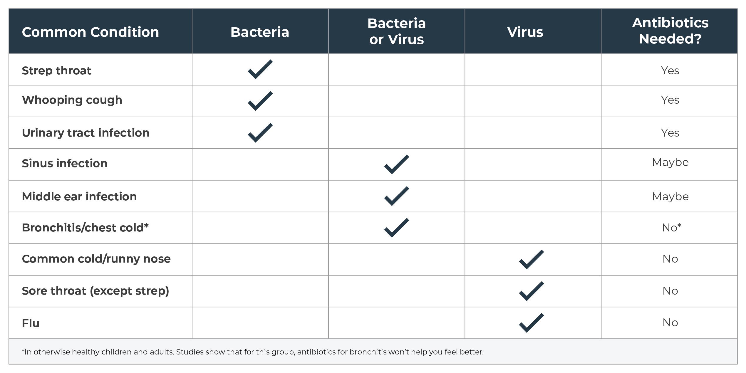 AntibioticChart-01