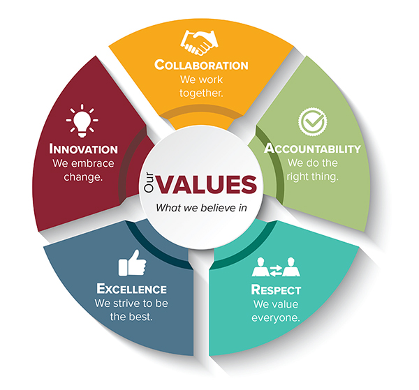Our Values, what we believe in. Collaboration: we work together. Accountability: we do the right thing. Respect: we value everyone. Excellence: we strive to be the best. Innovation: we embrace change.